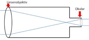 linsenteleskop aufbau. Hier wird der Aufbau eines Teleskops in der Astronomie erklärt.