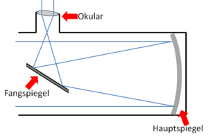 spiegelteleskop aufbau erklärung. Dieser ist sehr wichtig für die Astronomie